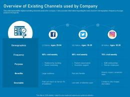Overview Of Existing Channels Used By Company Business Marketing Using Linkedin