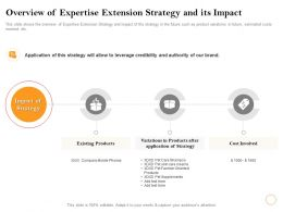 Overview Of Expertise Extension Strategy And Its Impact Care Shampoo Ppt Powerpoint Presentation Good