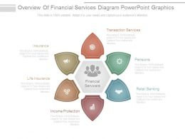 Overview Of Financial Services Diagram Powerpoint Graphics
