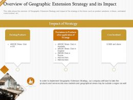 Overview Of Geographic Extension Strategy And Its Impact Ppt Infographics