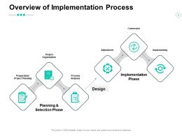 Overview Of Implementation Process Analysis Implementation Phase Ppt Powerpoint Presentation Ideas Clipart
