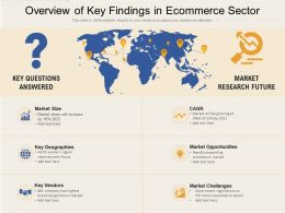 Overview Of Key Findings In Ecommerce Sector