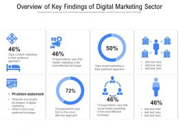 Overview Of Key Findings Of Digital Marketing Sector