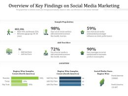 Overview Of Key Findings On Social Media Marketing
