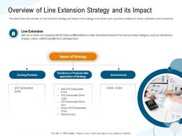 Overview Of Line Extension Strategy And Its Impact Drink Ppt Powerpoint Presentation Slide