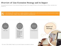 Overview Of Line Extension Strategy And Its Impact Drink Zero Ppt Powerpoint Presentation Styles Icons