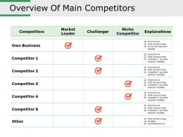 Overview Of Main Competitors Powerpoint Presentation Examples
