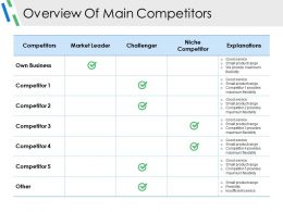 Overview Of Main Competitors Powerpoint Slide Deck