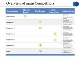 Overview Of Main Competitors Ppt Outline Designs Download