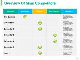 Overview Of Main Competitors Ppt Styles Skills