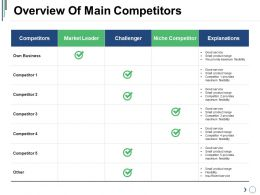 Overview Of Main Competitors Presentation Background Images