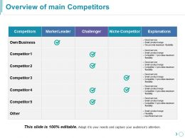 Overview Of Main Competitors Presentation Deck