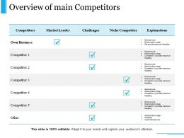 Overview Of Main Competitors Presentation Slides