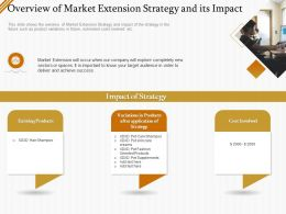Overview Of Market Extension Strategy And Its Impact Ppt Powerpoint Gallery Outline