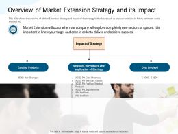 Overview Of Market Extension Strategy And Its Impact Spaces Ppt Powerpoint Presentation Icon Brochure