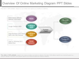 Overview Of Online Marketing Diagram Ppt Slides