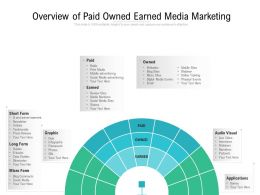 Overview Of Paid Owned Earned Media Marketing