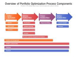 Overview Of Portfolio Optimization Process Components