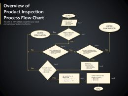 Overview Of Product Inspection Process Flow Chart
