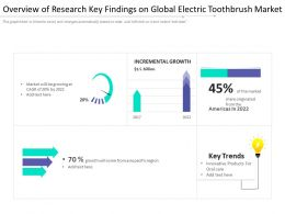 Overview Of Research Key Findings On Global Electric Toothbrush Market