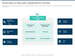 Overview Of Security Operations Centre Security Operations Integration Ppt Background