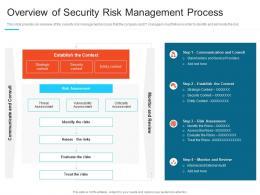 Overview Of Security Risk Management Process Steps Set Up Advanced Security Management Plan Ppt Grid