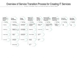 Overview Of Service Transition Process For Creating IT Services