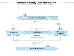 Overview Of Supply Chain Process Flow