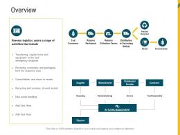 Overview Reverse Supply Chain Management Ppt Icons