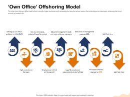 Own Office Offshoring Model Legal Fulfilled Ppt Powerpoint Presentation Inspiration Demonstration