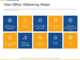 Own Office Offshoring Model Quality M2595 Ppt Powerpoint Presentation Inspiration Icon