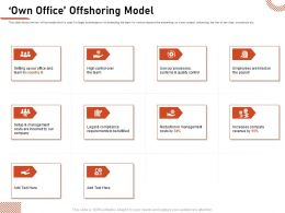 Own Office Offshoring Model Reduction Management Ppt Picture