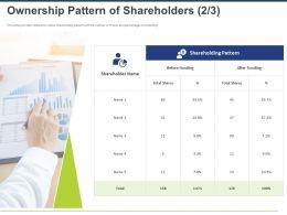 Ownership Pattern Of Shareholders Funding Ppt Powerpoint Presentation Model