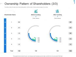 Ownership Pattern Of Shareholders Initial Public Offering IPO As Exit Option Ppt Professional Model
