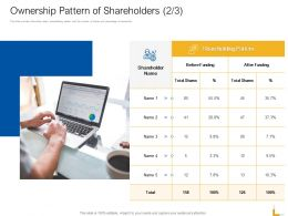 Ownership Pattern Of Shareholders R723 Ppt Powerpoint Presentation Outline Themes