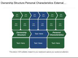 Ownership Structure Personal Characteristics External Environmental Factors Lens Study