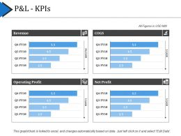 P And L Kpis Ppt Examples Slides