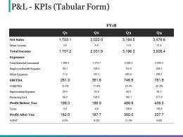 P And L Kpis Tabular Form Powerpoint Graphics