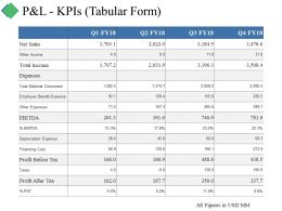 P And L Kpis Tabular Form Ppt Summary Sample