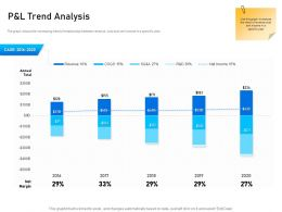 P And L Trend Analysis Margin M2321 Ppt Powerpoint Presentation Inspiration Graphic Images