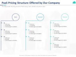 PaaS Pricing Structure Offered By Our Company Ppt Powerpoint Presentation Pictures