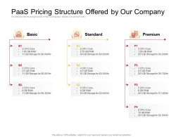 PaaS Pricing Structure Offered By Our Company Ram Ppt Powerpoint Presentation Ideas Images