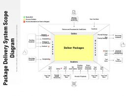 Package Delivery System Scope Diagram