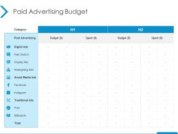 Paid Advertising Budget Retargeting Ads Ppt Powerpoint Presentation Pictures Design Inspiration