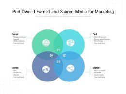 Paid Owned Earned And Shared Media For Marketing