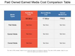 Paid Owned Earned Media Cost Comparison Table