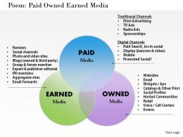 Paid Owned Earned Media Powerpoint Presentation Slide Template