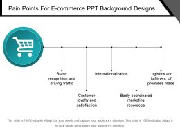 Pain Points For E Commerce Ppt Background Designs