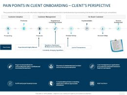 Pain Points In Client Onboarding Clients Perspective Ppt Powerpoint Presentation Gallery