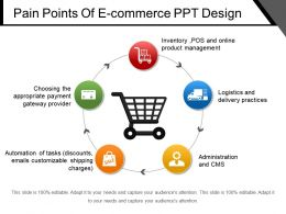 Pain Points Of E Commerce Ppt Design